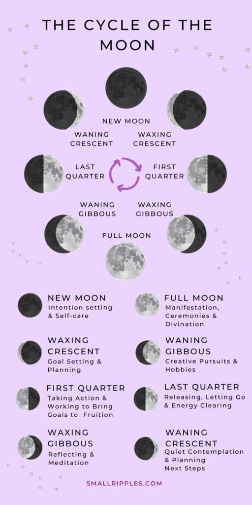 """alt=""""Cycle of the moon, New moon > Waxing Crescent >first quarter> waxing gibbous > full moon > waning gibbous > last quarter > waning crescent back around to new moon"""